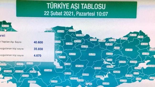 Kırklareli'de 40 bin 600 Kovid-19 aşısı yapıldı